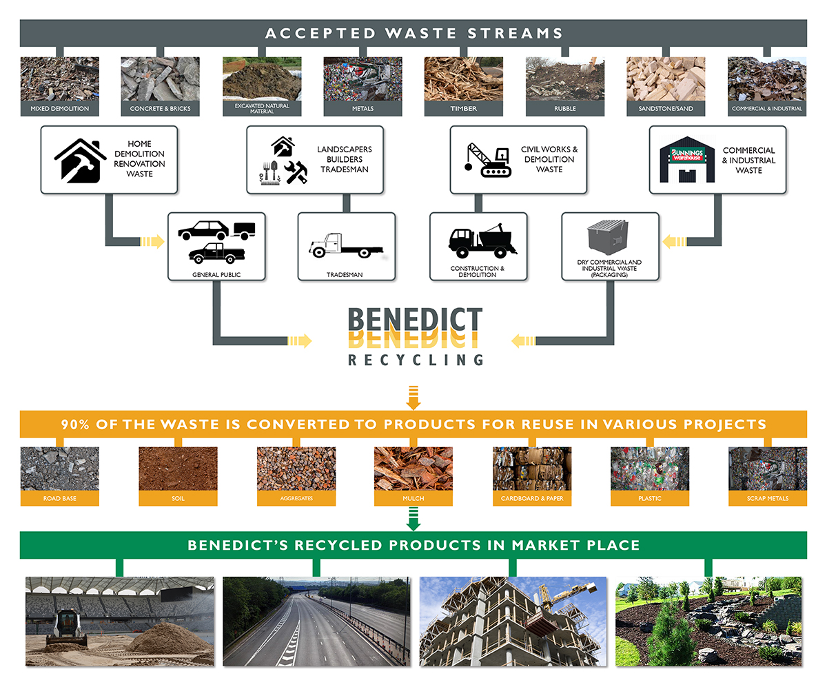 Benedict Recycling Process